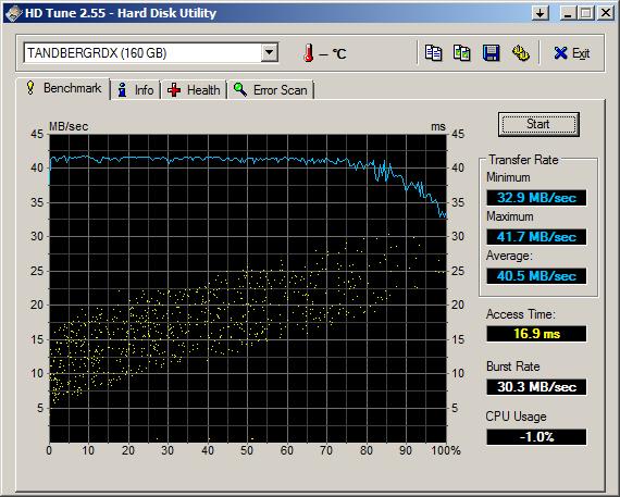 Benchmark of RDX via SATA with 160 GB media