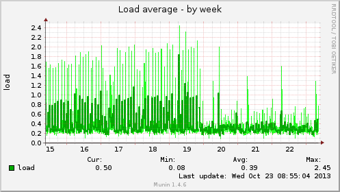 Server load caused by Piwik archive