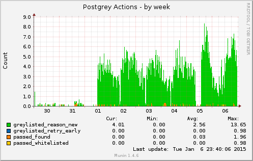 Postgrey, weekly statistics as of January 6, 2015