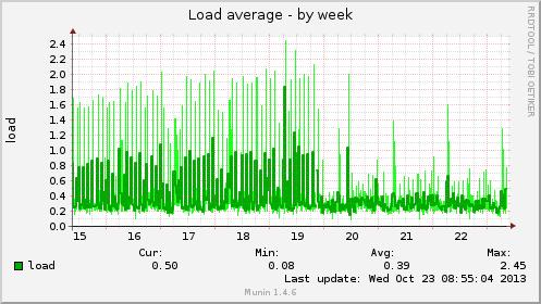 Serverlast durch Piwik-Archivierung nach Aktivierung