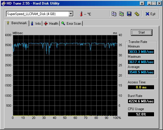 Benchmark der RAM-Disk mit HDTune