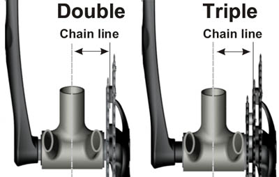 stronglight-chainline-diagram