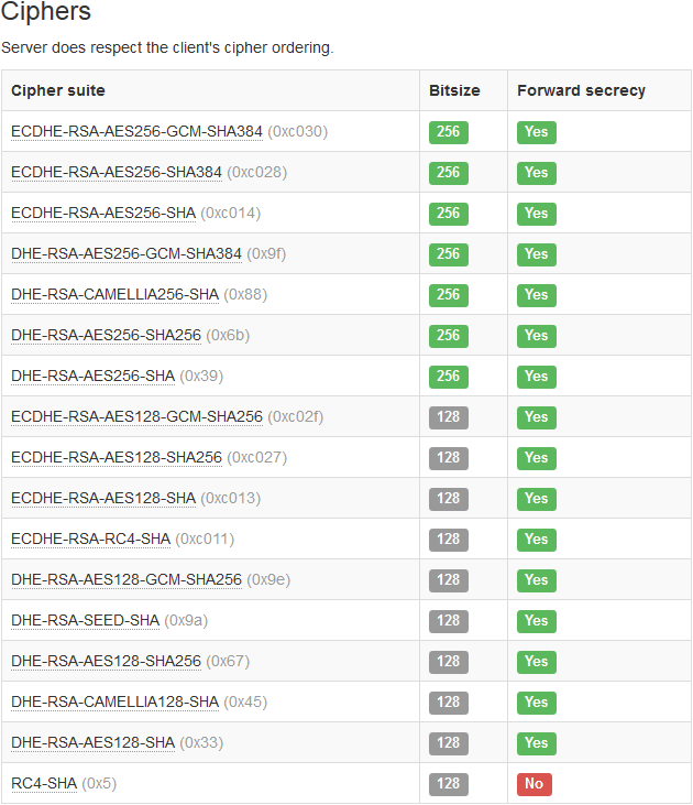 "ejabberd Cipher Suites mit ""TLS Interposer"""